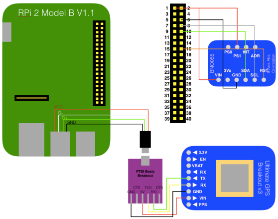 Recipe For Building Rpi Geocam With Osh  U2013 Opensensorhub